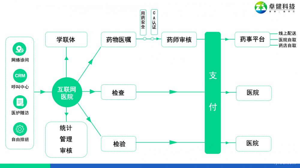 卓健科技创始人尉建峰:传统医疗如何连接线上