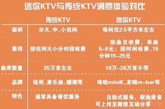 迷你KTV想获得更好发展,须先解决这五大问题