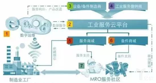 MRO领域B2B:从产业互联网到工业互联网