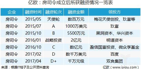 独家丨房司令完成千万元级D+轮融资,领投方为双良集团