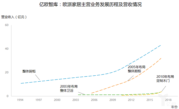 智库·企业研究丨低毛利高负债,欧派家居10天市值竟冲破500亿