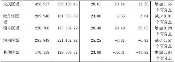 大商股份2016净利增长6.17%,都是东北经济惹的祸?