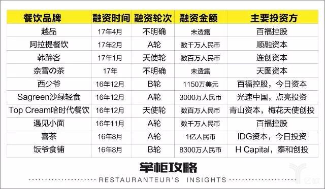 3.5 万亿规模的餐饮市场,资本在投什么?