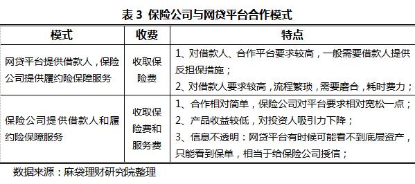 网贷平台的四大保障措施的本质分析