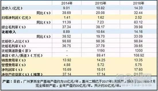 家居行业14家上市公司2016年财报大PK