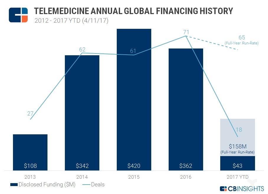 远程医疗走向成熟,初创公司吸引了业内大部资金